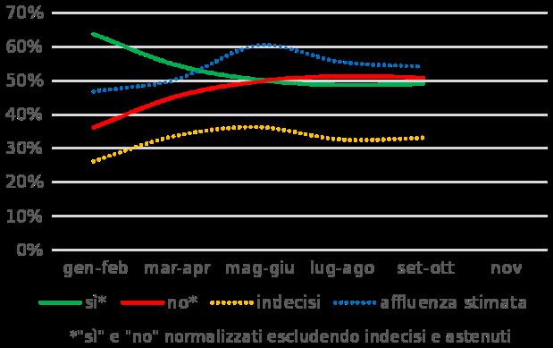 media_sondaggi_sul_referendum_costituzionale_italiano_del_2016-svg